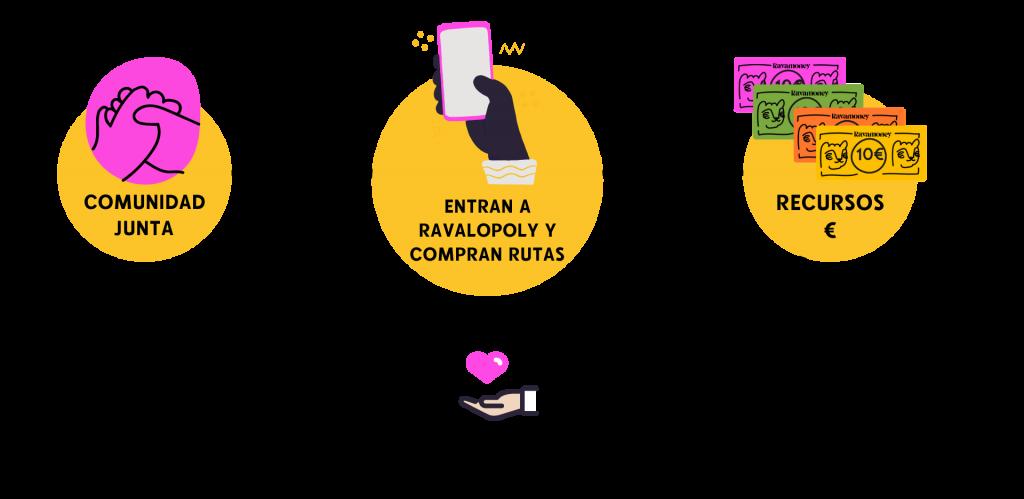 Dinamización Ravalopoly